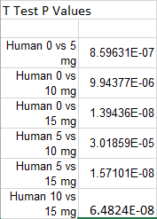 File:Human T Test P Values.PNG