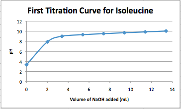 Image:Isoleucine titration 020914.png