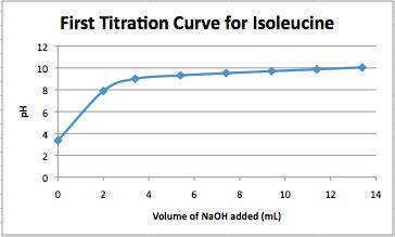 File:Isoleucine titration 020914.png