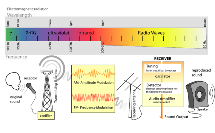 Image:Radio_transmition_diagram_en.png