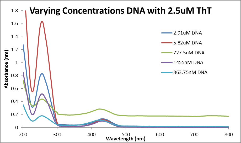 Abs data 2.5uM ThT and varied DNA.png