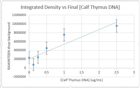 File:Bme200 lab5 calibrationcurve.PNG