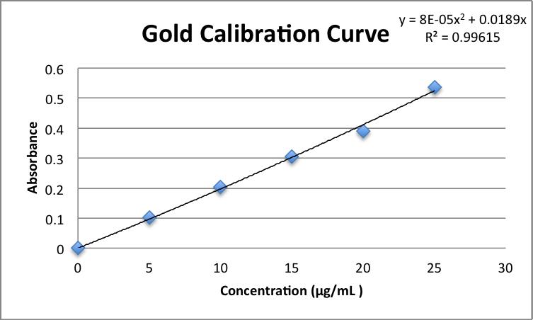 File:Gold Calibration Curve DML 2013 09 10.png