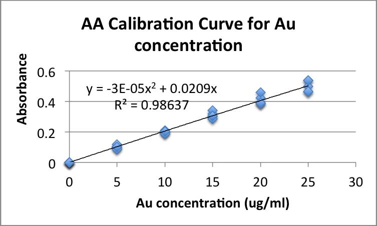 GroupcalibrationcurveAAgoldchem571zem.png