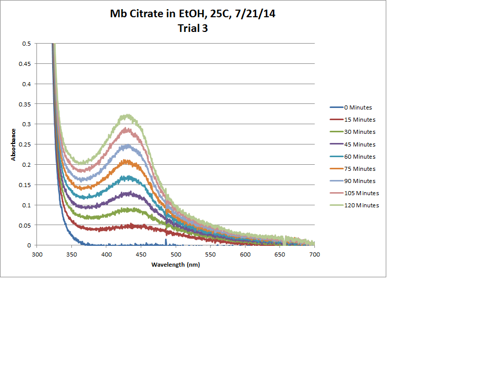 Image:Mb_Citrate_OPD_H2O2_EtOH_25C_Trial3_Chart.png