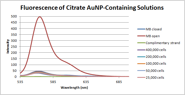12-06-14 fluorescence of citrate.png