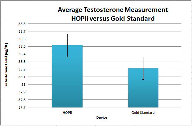Image:BME_Device_Testosterone_Avg.PNG