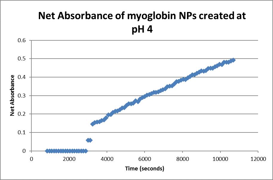 Net absorbance myoglobin ph 4.png