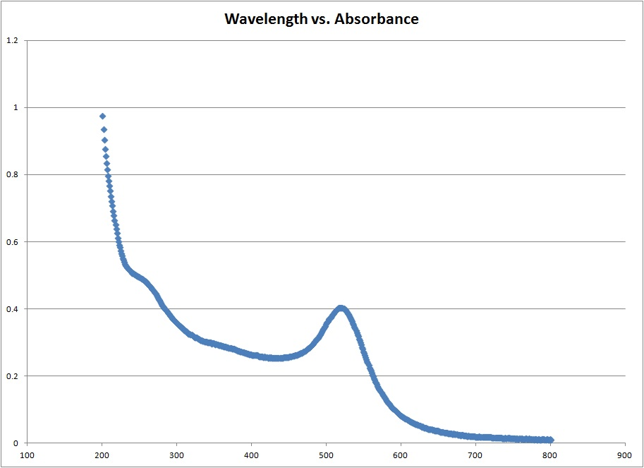 Absorbance vs Wavelength