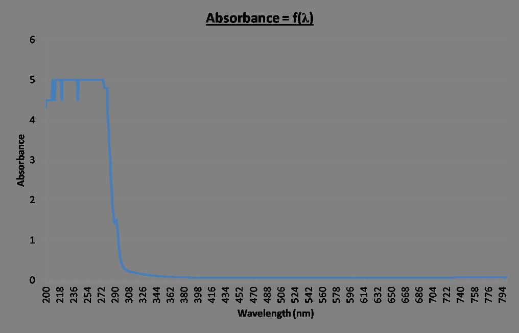 14sept - Absorbance = f(wavelength) v2.png