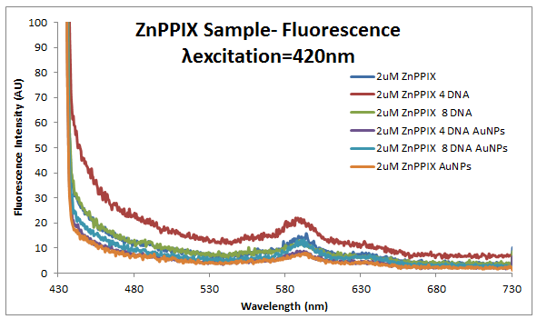 2013 1030 ZnPPIX fluor.PNG