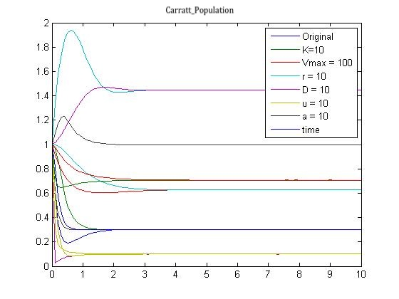 File:Carratt Population.jpg