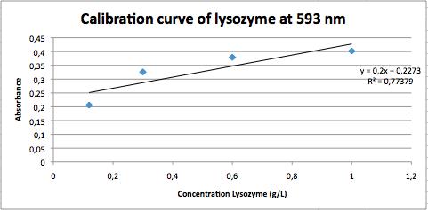Lysozyme-Bradford CV.png
