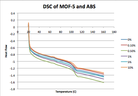 MOF-5 ABS 2 10 2014 DSC.png