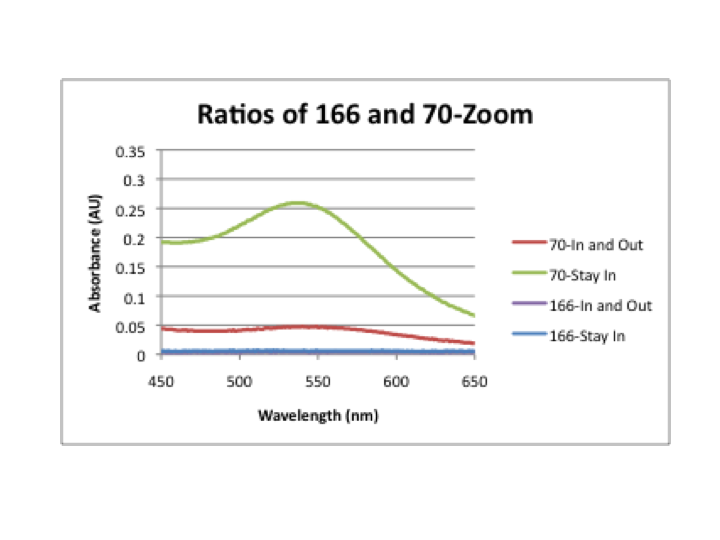 File:Ratios graph-zoom.png