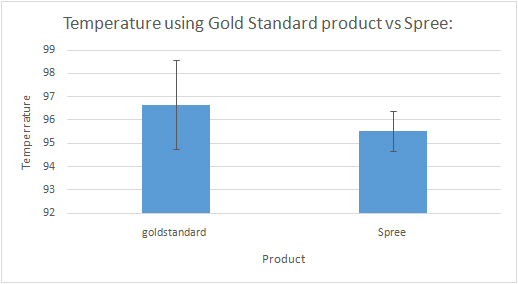 File:Temperature using Gold Standard vs Spree.jpg