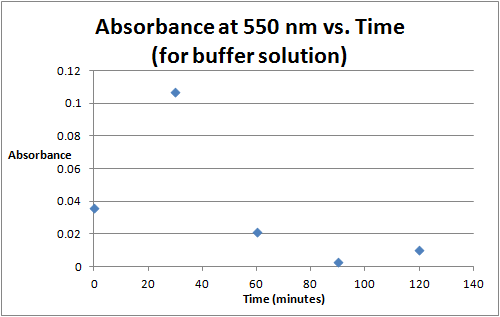 File:Time vs. Absorbance at 550 Buffer Solution Sept 7.png