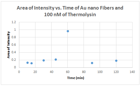 100 nM thermolysin area of intensity vs time.PNG