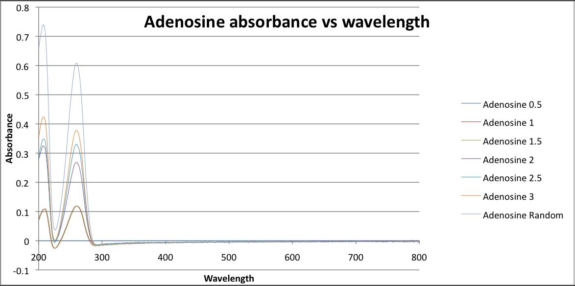Adenosine absorbance vs wavelength revised, corrected,Javier Vinals .png