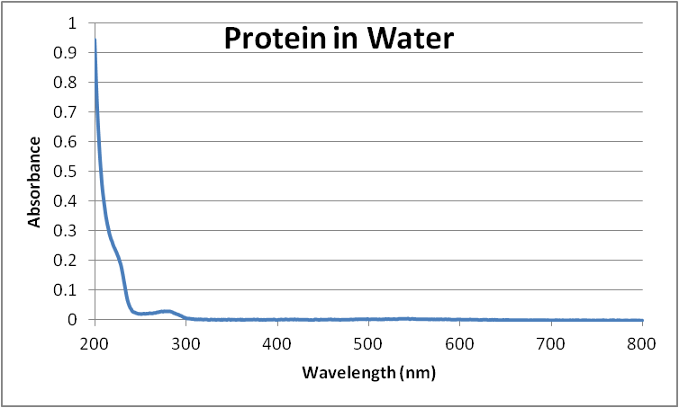 File:Adjustedproteinwater.png