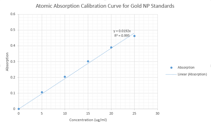 CHEM571 09.11.13 AAcalibrationCurve.png