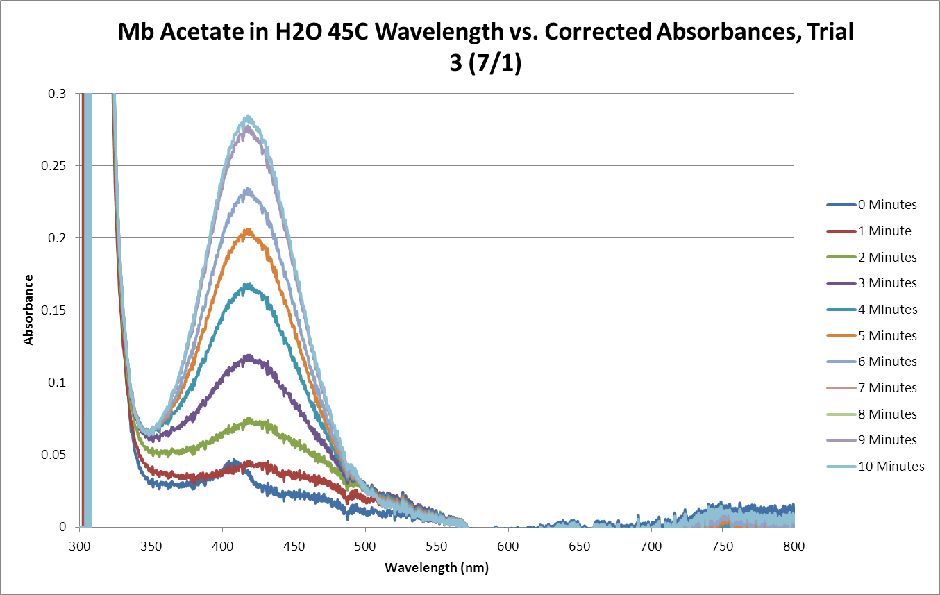Mb Acetate OPD H2O2 H2O 45C SEQUENTIAL GRAPH Trial3.png