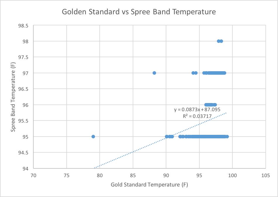 Stone Temperature Comparison.png