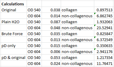 Image:2014 0422 collagen quantification calcs.png