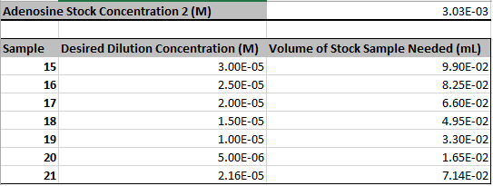 File:CHEM571 cmj 09.04.13 table Adenosine 2.png