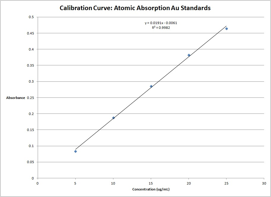 Calibration Curve Atomic Absorption Gold Standards