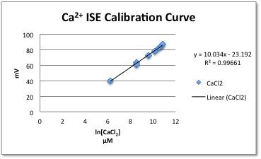 Final Ca2+ Calibration.jpg