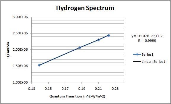 File:Hydrogen spectrumjj.jpg