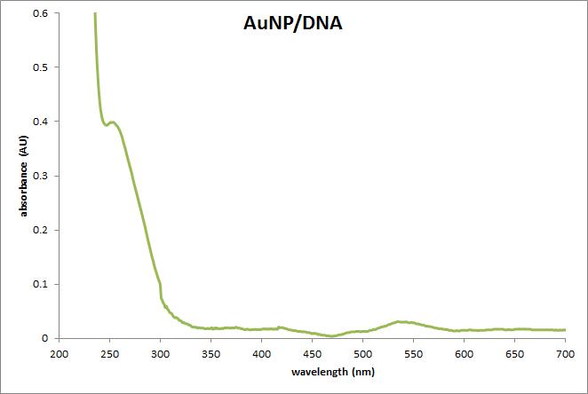 OWW AUNP DNA pic.png