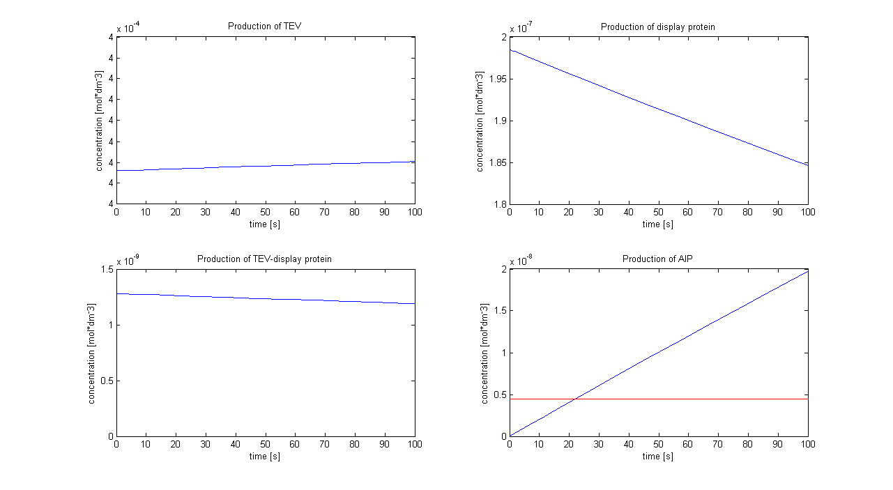 Graphs showing the simulation using [TEV]<sub>0</sub> = 4x10<sup>-4</sup> mol/dm<sup>3</sup>. The graph on the right hand-side below shows that the AIP threshold (red line) is reached after 22 s.
