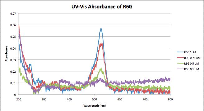R6G UVVIS calibration.png