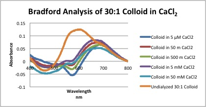 File:Bradford of Colloid in Cacl2.jpg