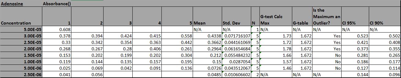 CHEM571 cmj 09.04.13 Class Data Analysis Adenosine.png