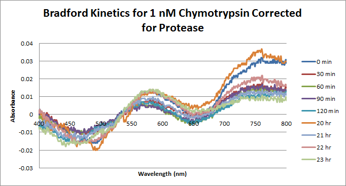 Chymotrypsin Bradford 1nM Corrected.png