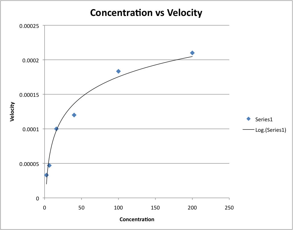 Image:ConcentrationvsVelocity-1.png