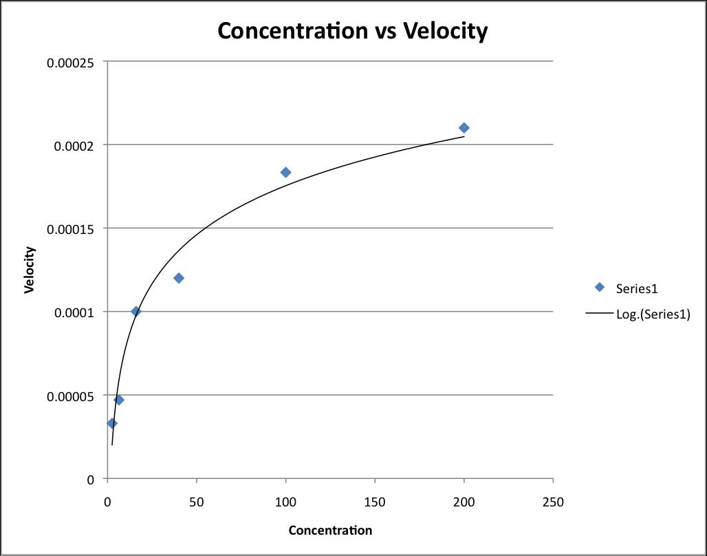 ConcentrationvsVelocity-1.png