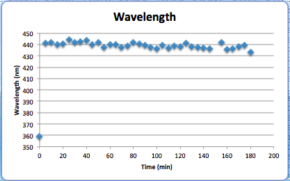 WavelengthCH09072016AU.png