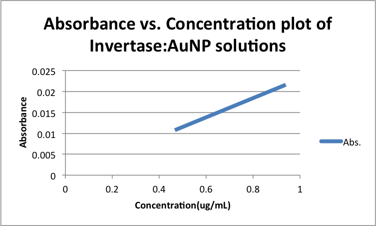 Absorbance vs. Concentration plot of Invertase-AuNP solutions zem11202013.png