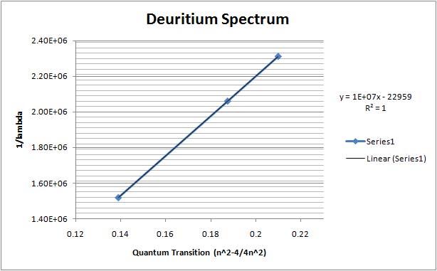 File:Deuritiumspectrumjj.jpg