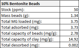 Image:JML_AbsorpDesorp_10percentBentonite_MG.png