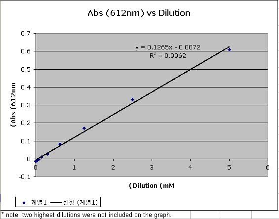 Image:Mod2 day2 abs612 vs dilution graph.JPG