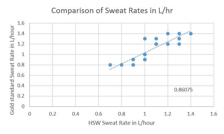 Image:Picture sweat rate14.png