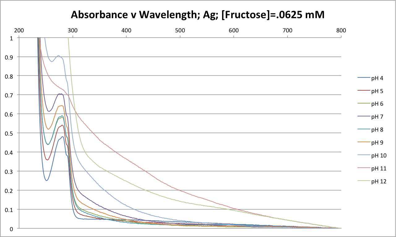100516 Abs v Wave Fruct .0625mM.png
