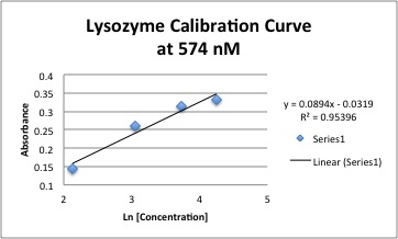 File:Undialyzed Lysozyme Calibration.jpg