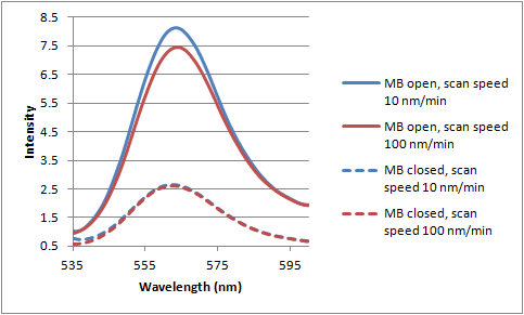 File:12-07-12 fluorescence of 200 nM MB scan speeds.png