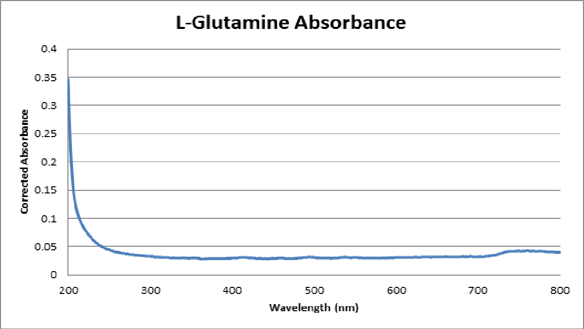 L-Glutamine Absorbance.png